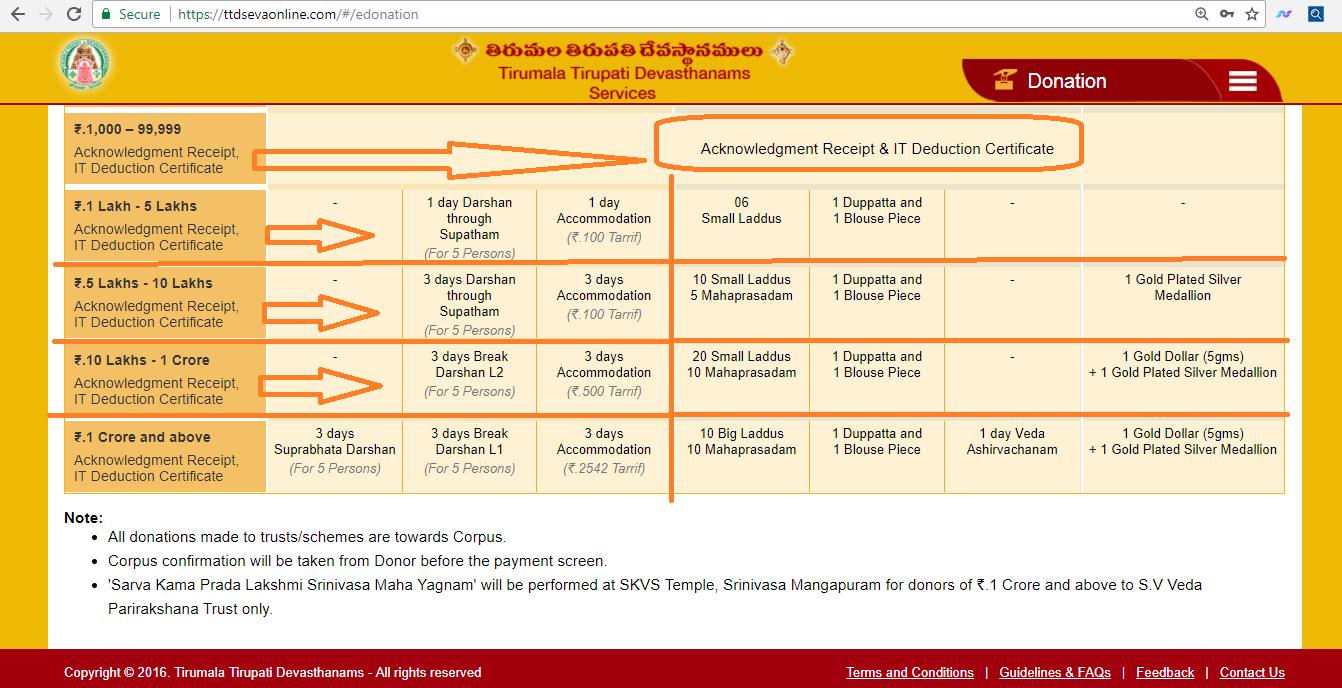 Tirumala Tirupati Devasthanams (Official Website)